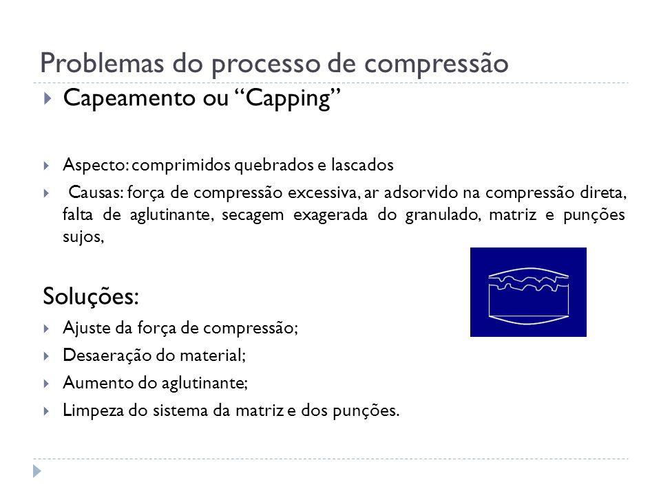 Problemas do processo de compressão