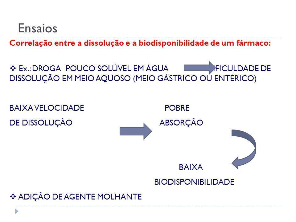 Ensaios Correlação entre a dissolução e a biodisponibilidade de um fármaco: