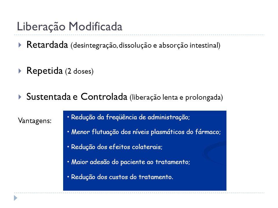 Liberação Modificada Retardada (desintegração, dissolução e absorção intestinal) Repetida (2 doses)