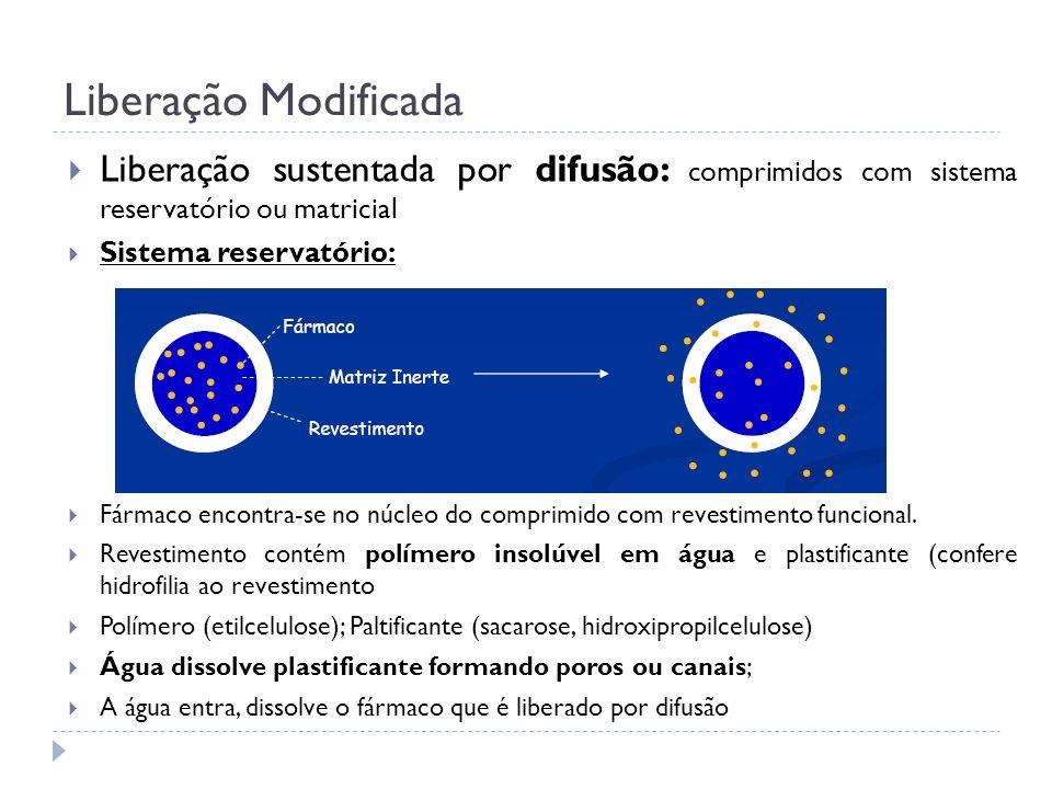 Liberação Modificada Liberação sustentada por difusão: comprimidos com sistema reservatório ou matricial.