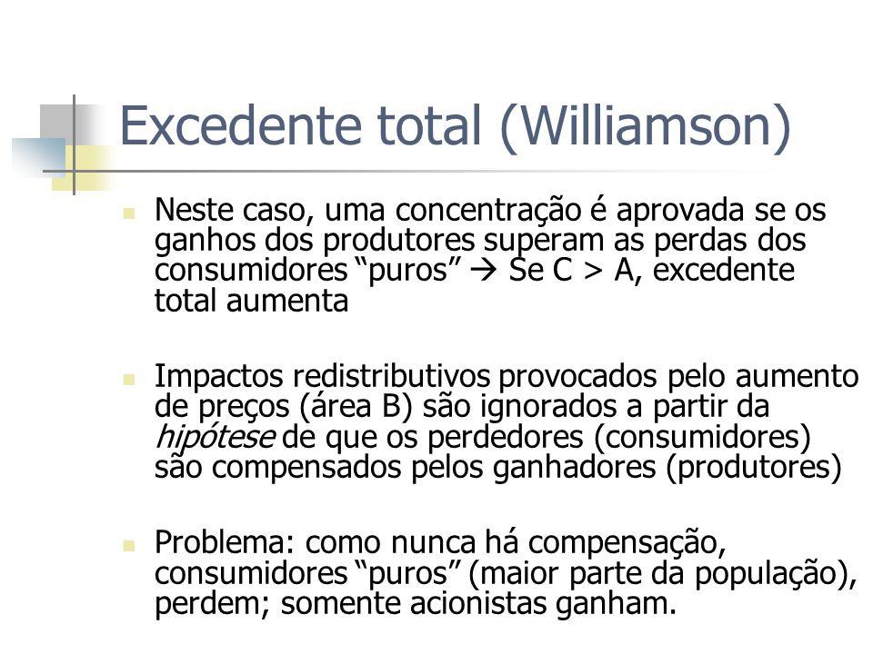 Excedente total (Williamson)