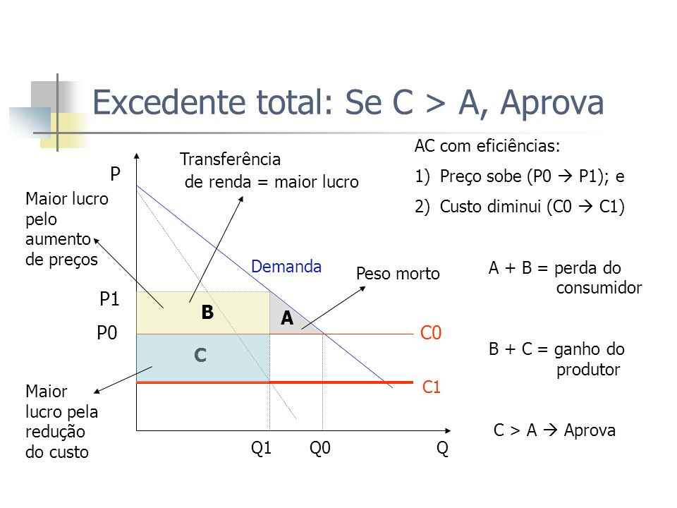 Excedente total: Se C > A, Aprova
