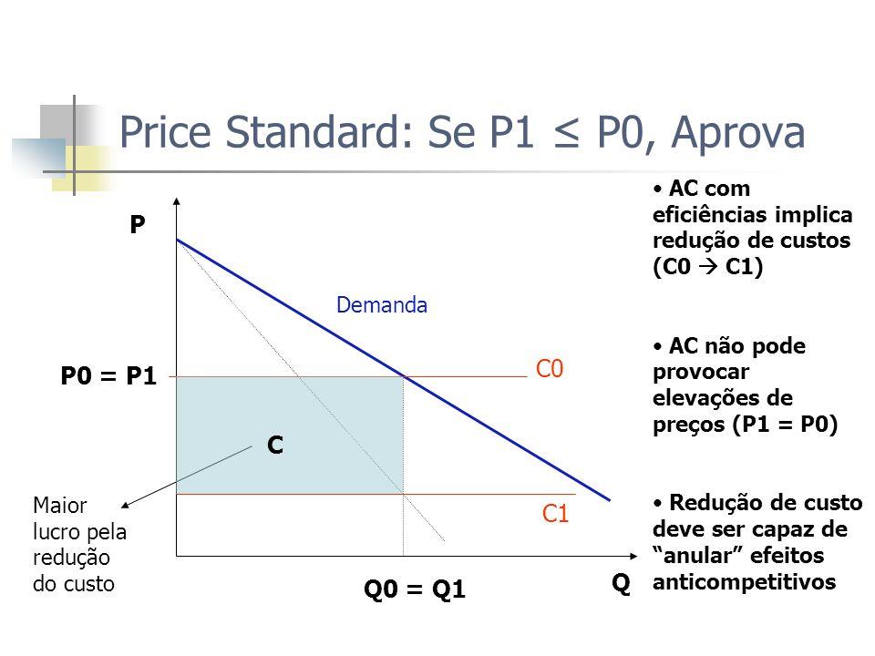 Price Standard: Se P1 ≤ P0, Aprova