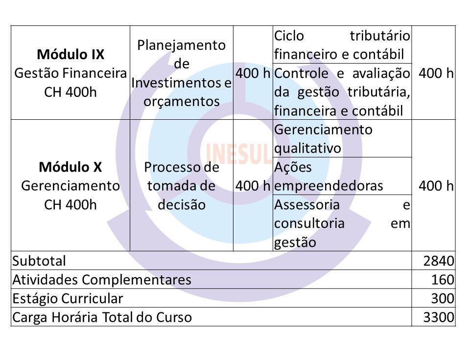 Planejamento de Investimentos e orçamentos 400 h