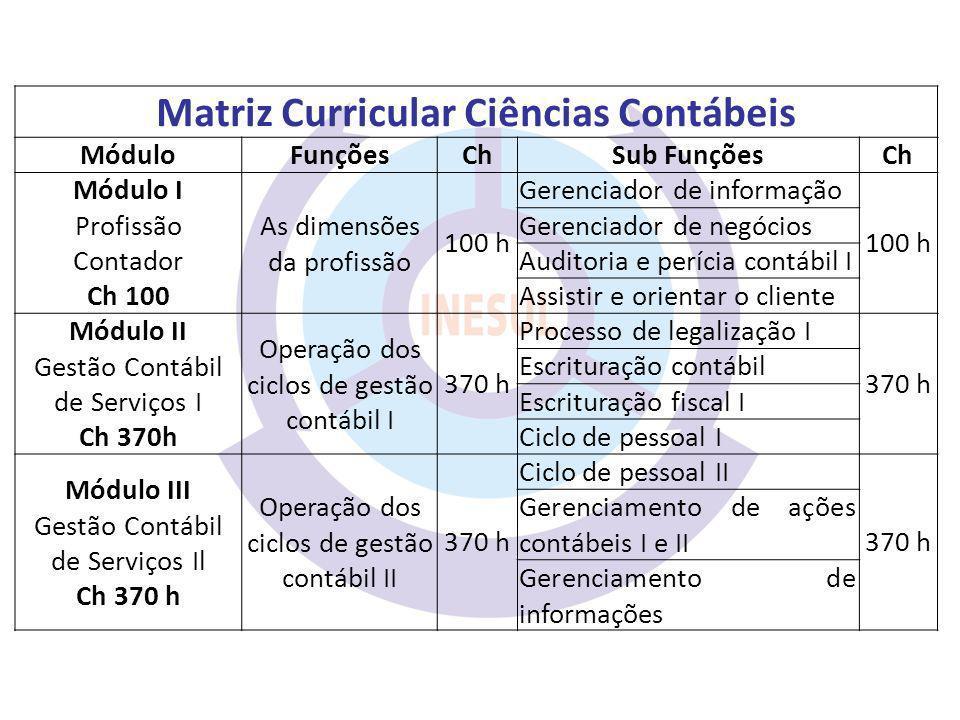 Matriz Curricular Ciências Contábeis