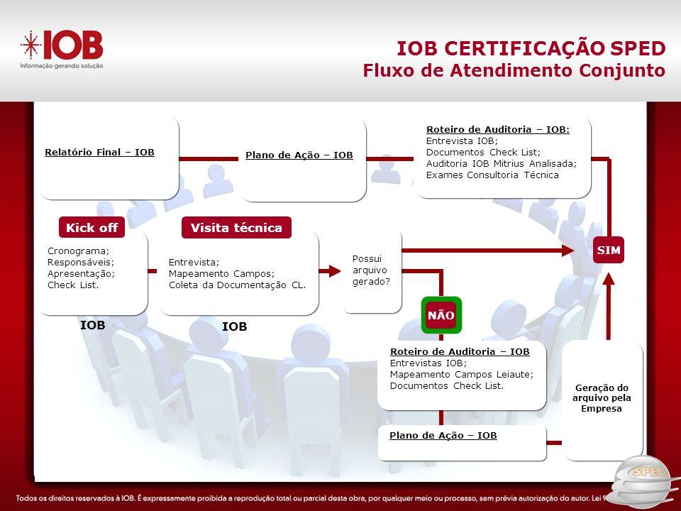 IOB CERTIFICAÇÃO SPED Fluxo do serviço Fluxo de Atendimento Conjunto