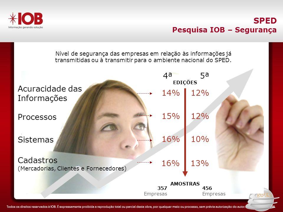 SPED 4ª 5ª Acuracidade das Informações 14% 12% Processos 15% 12%