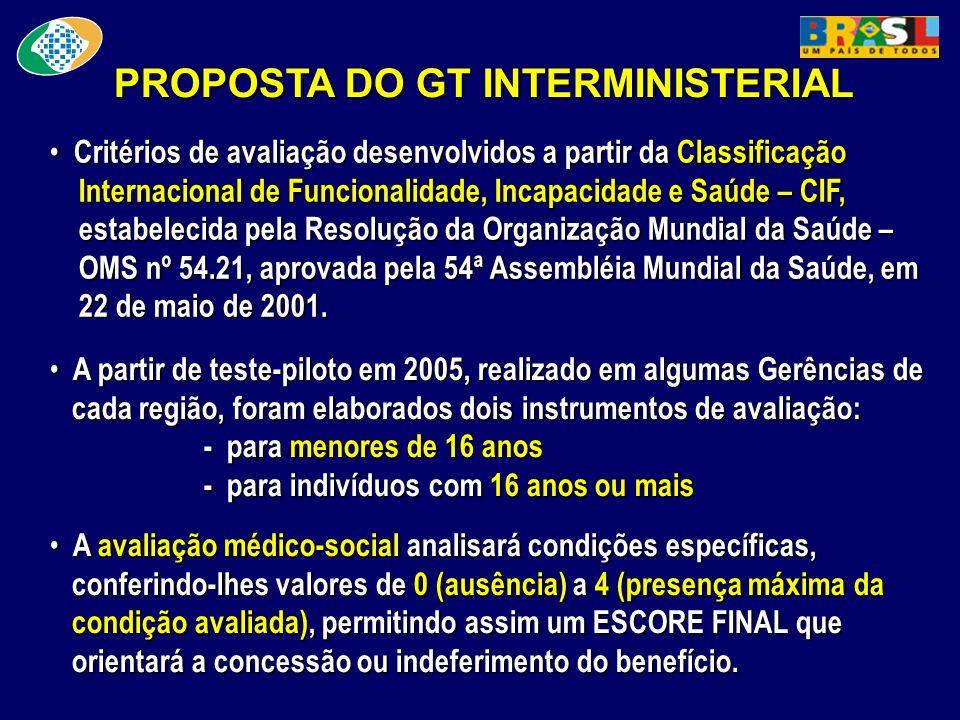 PROPOSTA DO GT INTERMINISTERIAL