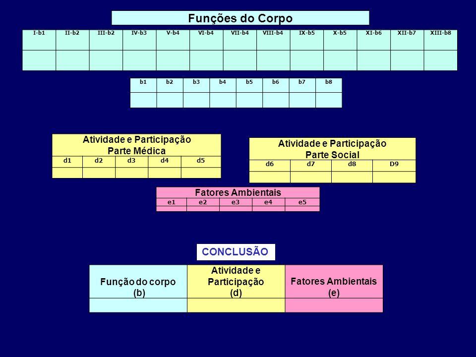 Funções do Corpo CONCLUSÃO Atividade e Participação Parte Médica