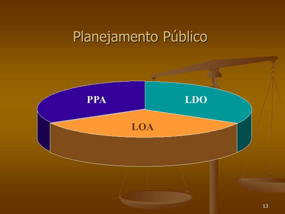 Planejamento Público PPA LDO LOA