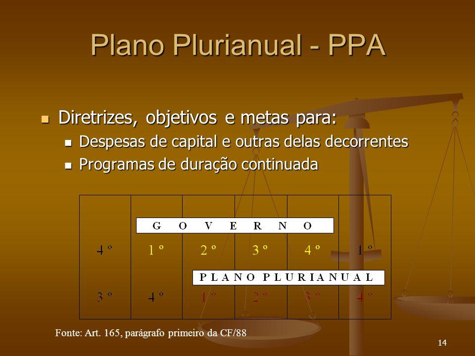 Plano Plurianual - PPA Diretrizes, objetivos e metas para: