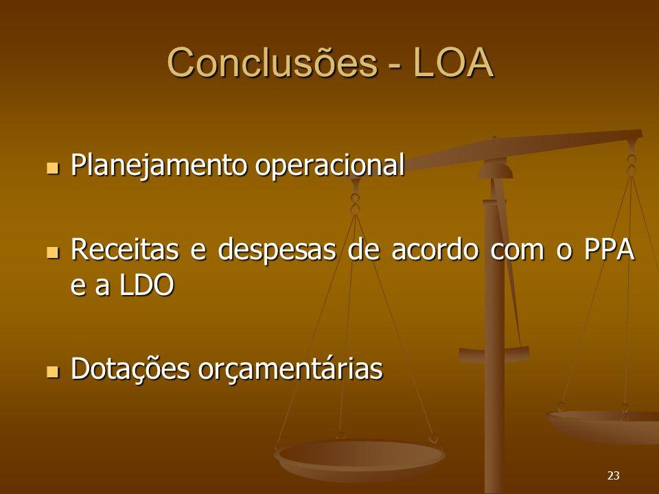 Conclusões - LOA Planejamento operacional