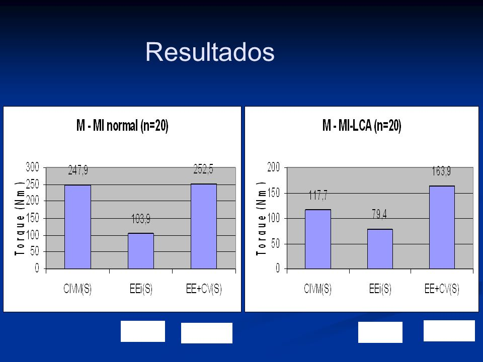 Resultados 47,4% 41,9% 102,2% 67,4% 139,2%