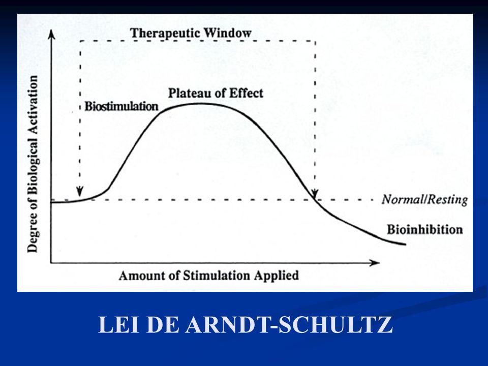 LEI DE ARNDT-SCHULTZ
