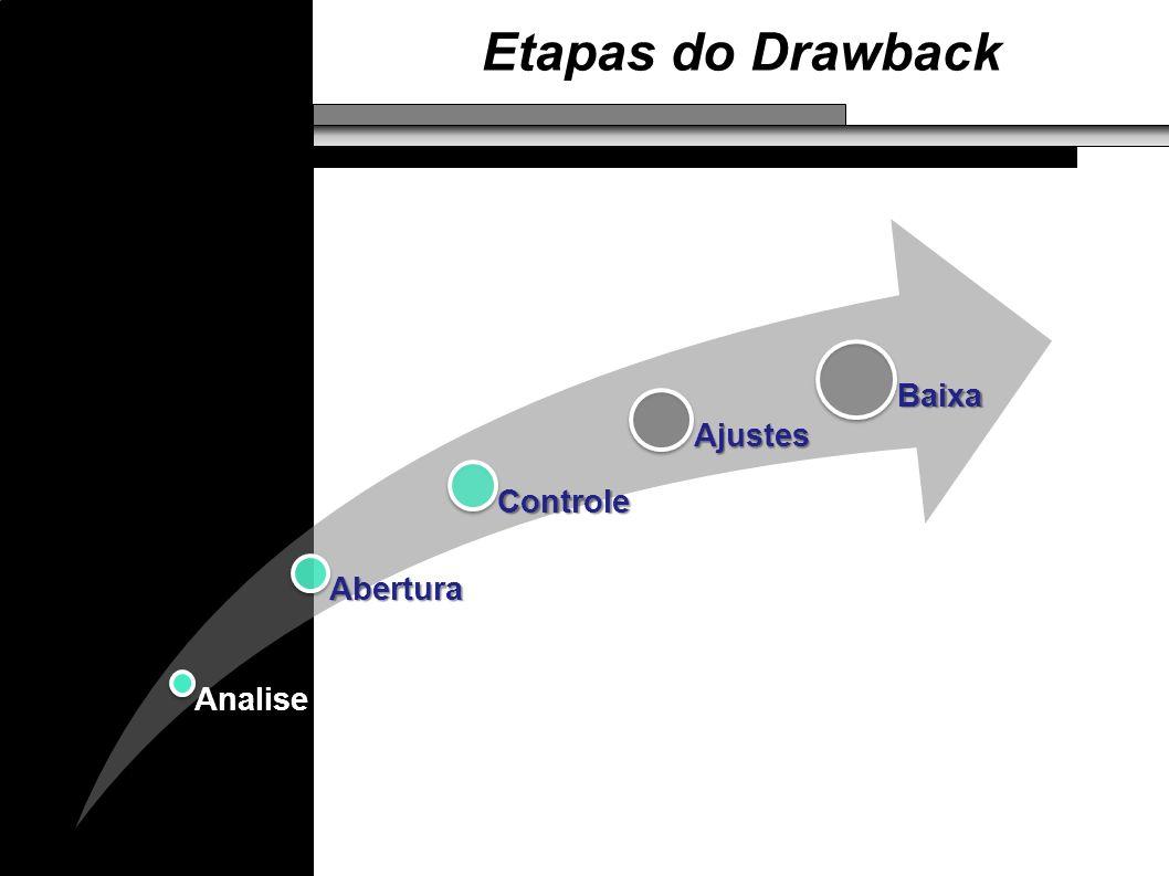 Etapas do Drawback Analise Abertura Controle Ajustes Baixa