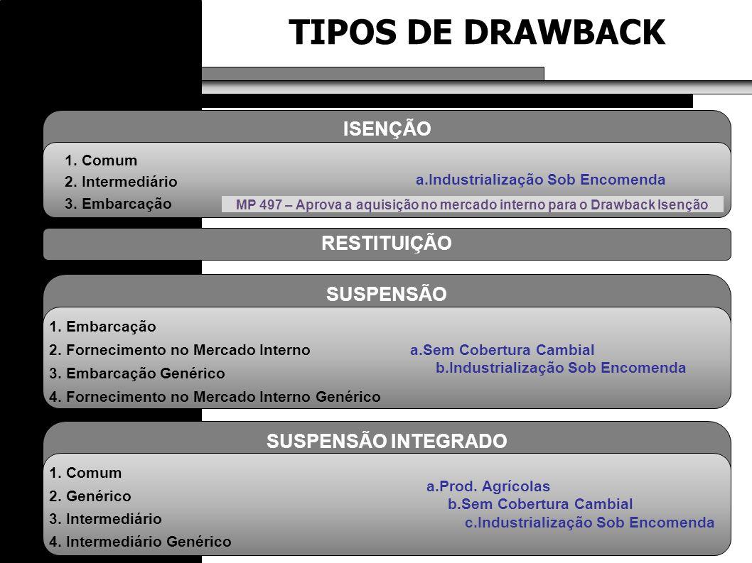 TIPOS DE DRAWBACK ISENÇÃO RESTITUIÇÃO SUSPENSÃO SUSPENSÃO INTEGRADO