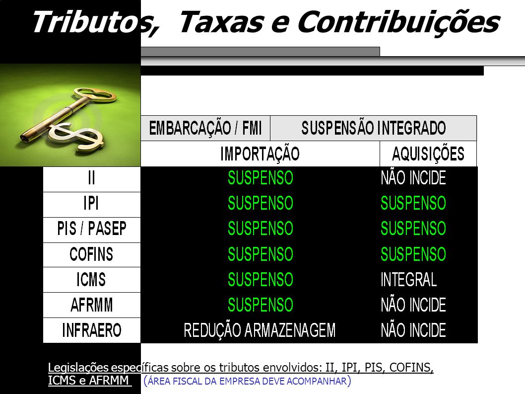 Tributos, Taxas e Contribuições