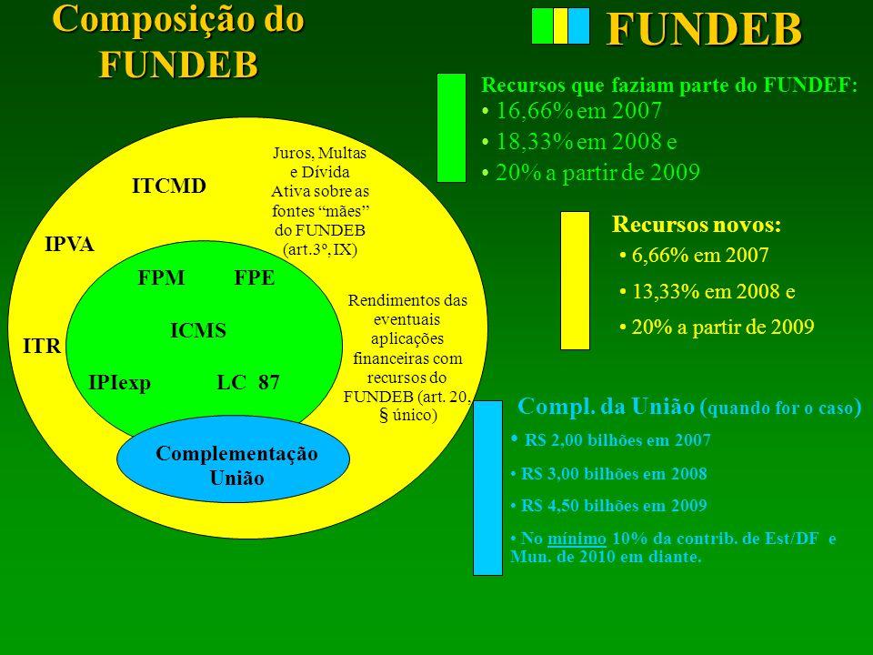 FUNDEB Composição do FUNDEB 16,66% em 2007 18,33% em 2008 e