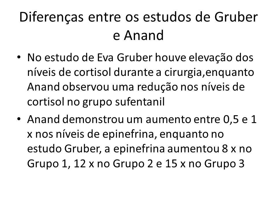 Diferenças entre os estudos de Gruber e Anand