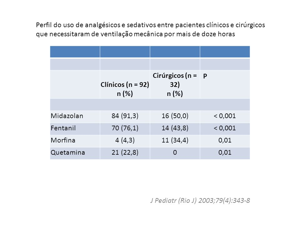 Perfil do uso de analgésicos e sedativos entre pacientes clínicos e cirúrgicos