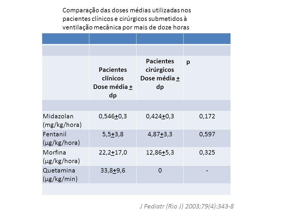 Pacientes clínicos Dose média + dp