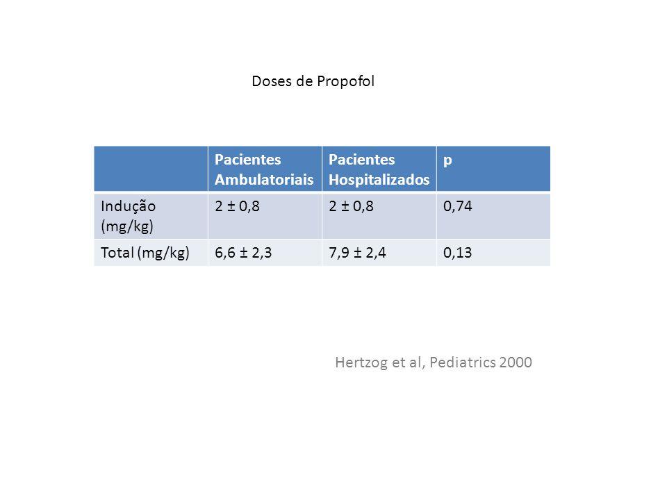Doses de Propofol Pacientes Ambulatoriais. Pacientes Hospitalizados. p. Indução (mg/kg) 2 ± 0,8.