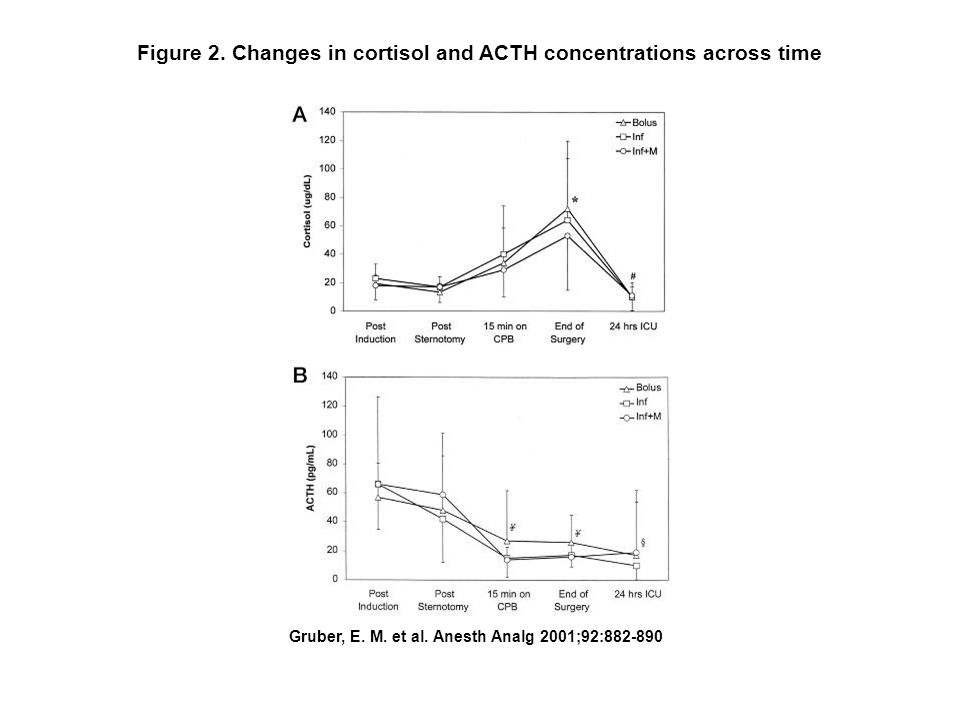 Figure 2. Changes in cortisol and ACTH concentrations across time