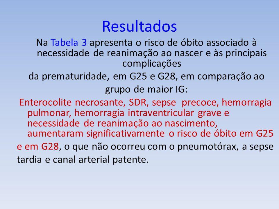 da prematuridade, em G25 e G28, em comparação ao