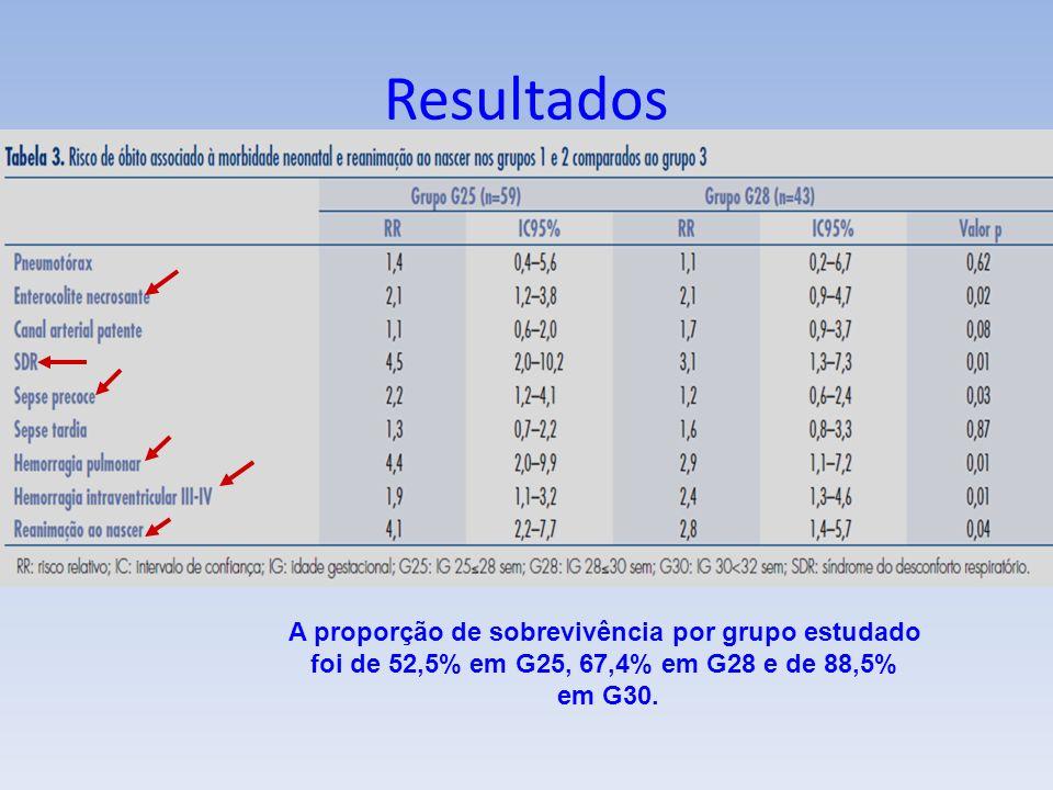 A proporção de sobrevivência por grupo estudado