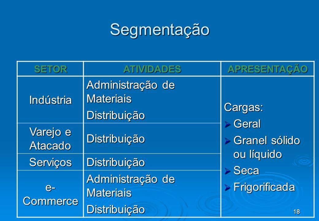 Segmentação Cargas: Geral Administração de Materiais