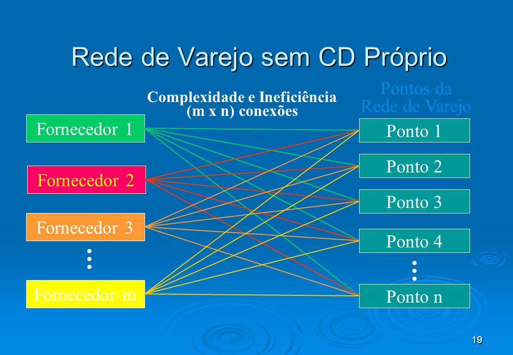Rede de Varejo sem CD Próprio