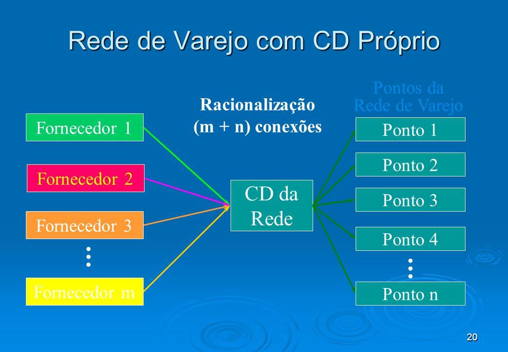 Rede de Varejo com CD Próprio