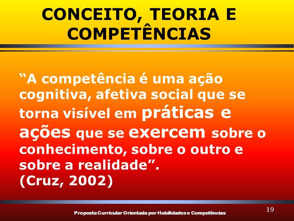 CONCEITO, TEORIA E COMPETÊNCIAS