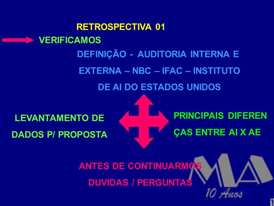 DEFINIÇÃO - AUDITORIA INTERNA E EXTERNA – NBC – IFAC – INSTITUTO