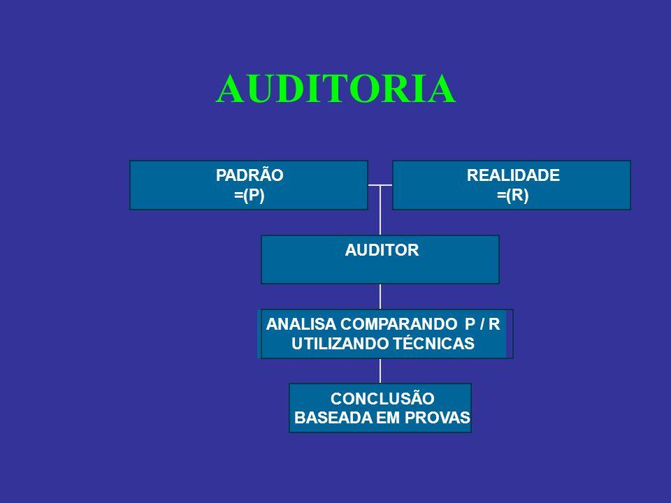 AUDITORIA PADRÃO =(P) REALIDADE =(R) CONCLUSÃO BASEADA EM PROVAS