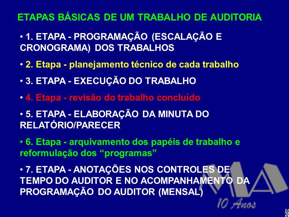 ETAPAS BÁSICAS DE UM TRABALHO DE AUDITORIA