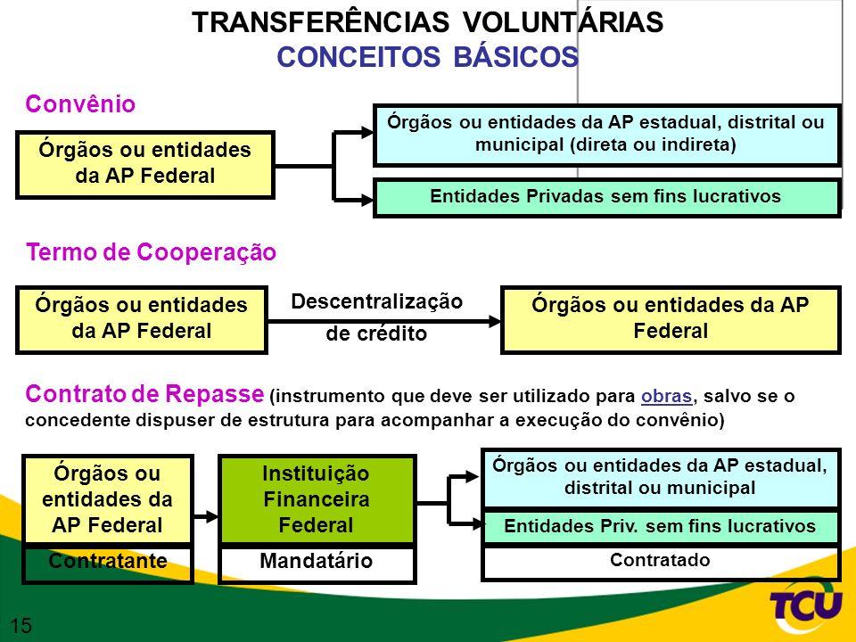 TRANSFERÊNCIAS VOLUNTÁRIAS CONCEITOS BÁSICOS