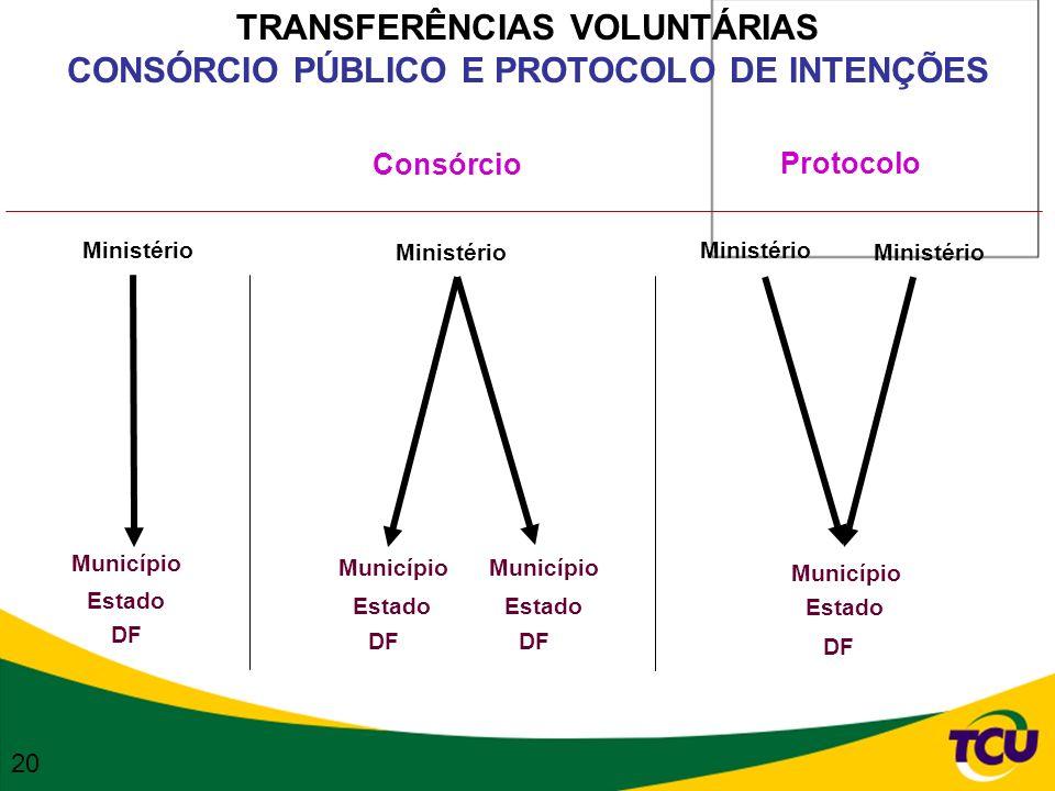 TRANSFERÊNCIAS VOLUNTÁRIAS CONSÓRCIO PÚBLICO E PROTOCOLO DE INTENÇÕES