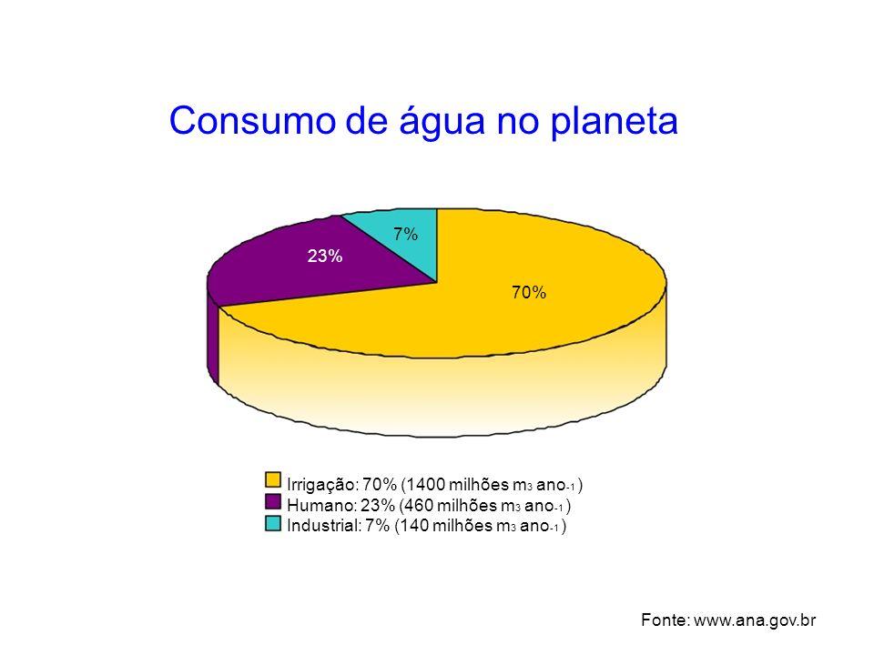 Consumo de água no planeta