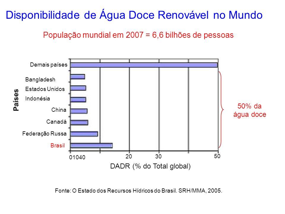 Disponibilidade de Água Doce Renovável no Mundo