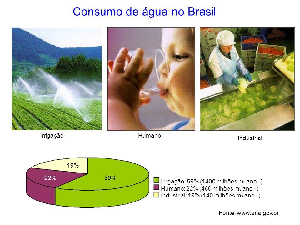 Consumo de água no Brasil