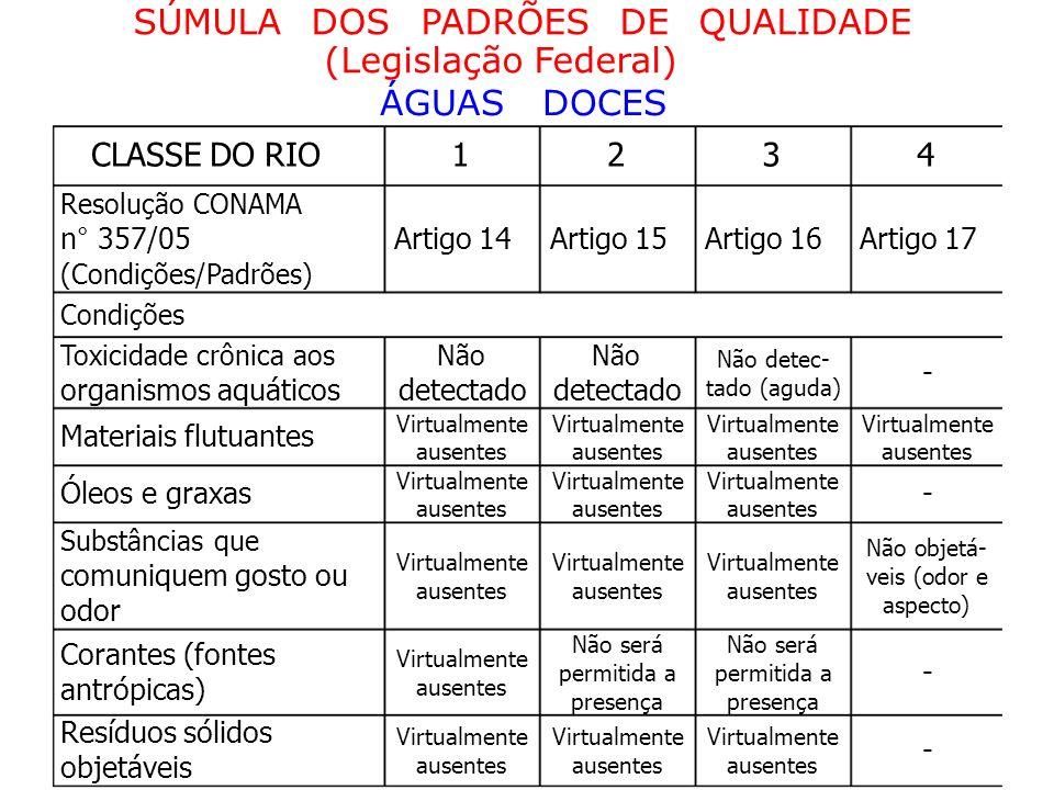 SÚMULA DOS PADRÕES DE QUALIDADE (Legislação Federal)