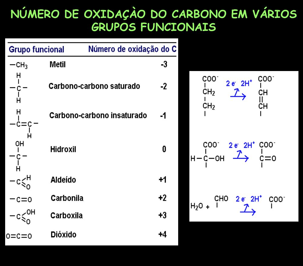 NÚMERO DE OXIDAÇÀO DO CARBONO EM VÁRIOS