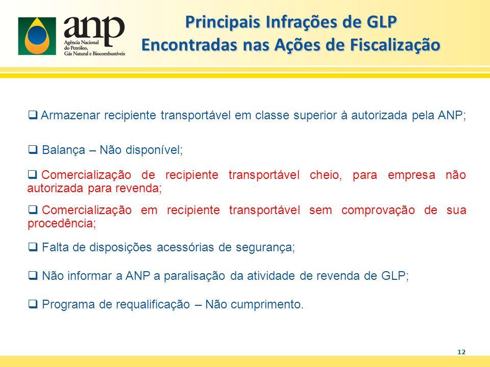 Principais Infrações de GLP Encontradas nas Ações de Fiscalização
