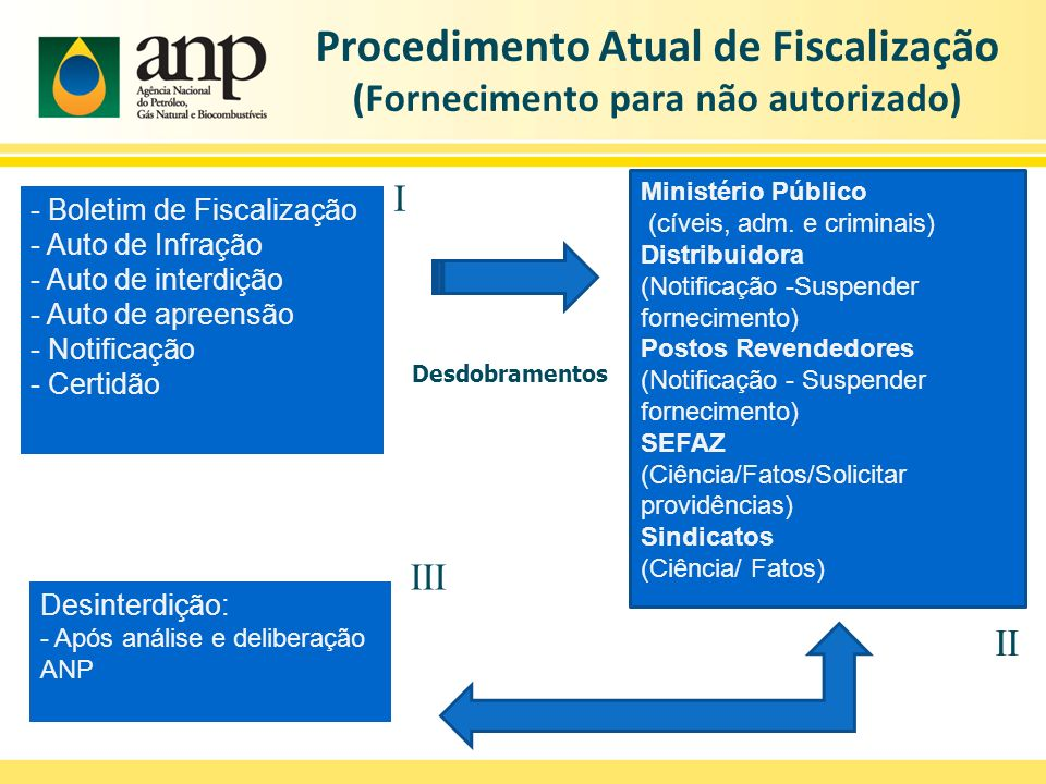 Procedimento Atual de Fiscalização (Fornecimento para não autorizado)