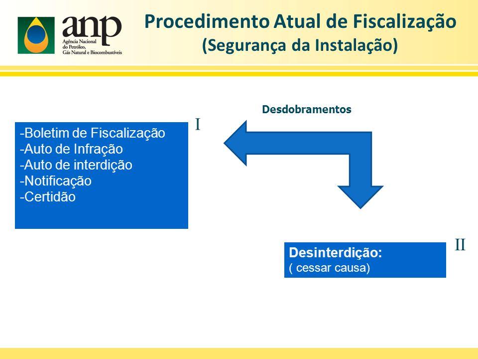 Procedimento Atual de Fiscalização (Segurança da Instalação)