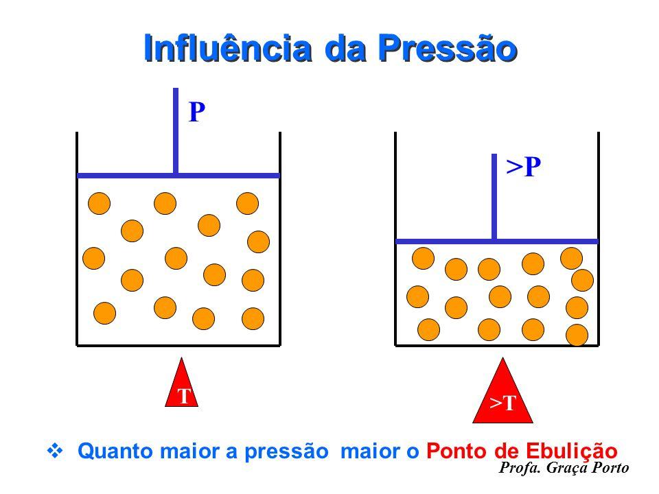 Influência da Pressão P >P T >T