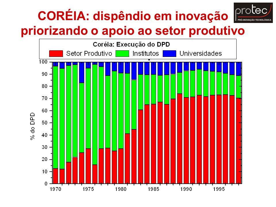 CORÉIA: dispêndio em inovação priorizando o apoio ao setor produtivo