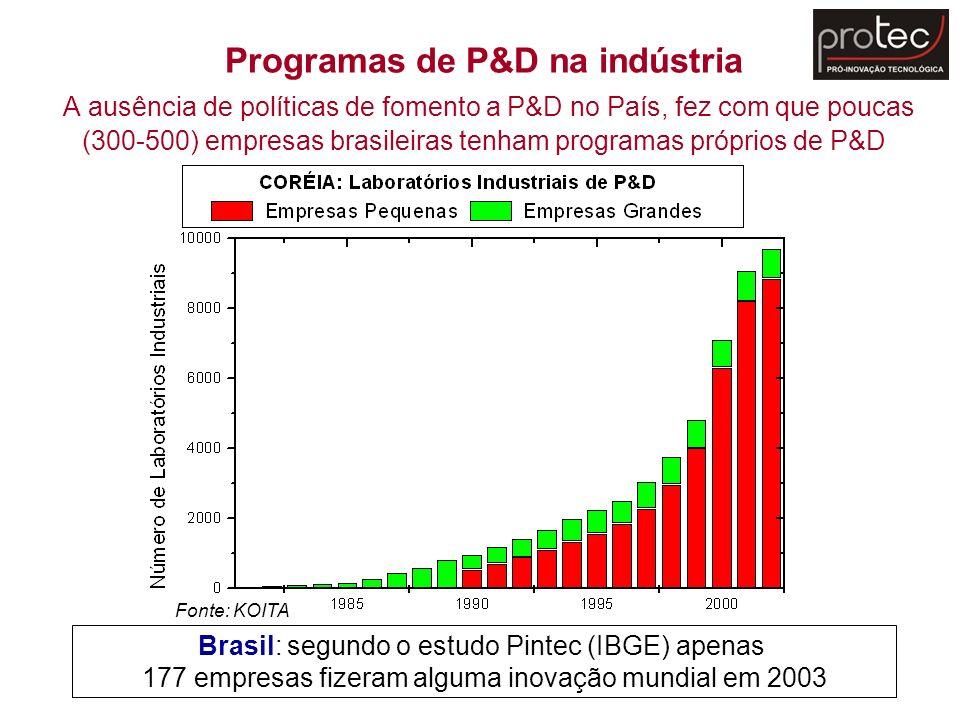 Programas de P&D na indústria A ausência de políticas de fomento a P&D no País, fez com que poucas (300-500) empresas brasileiras tenham programas próprios de P&D