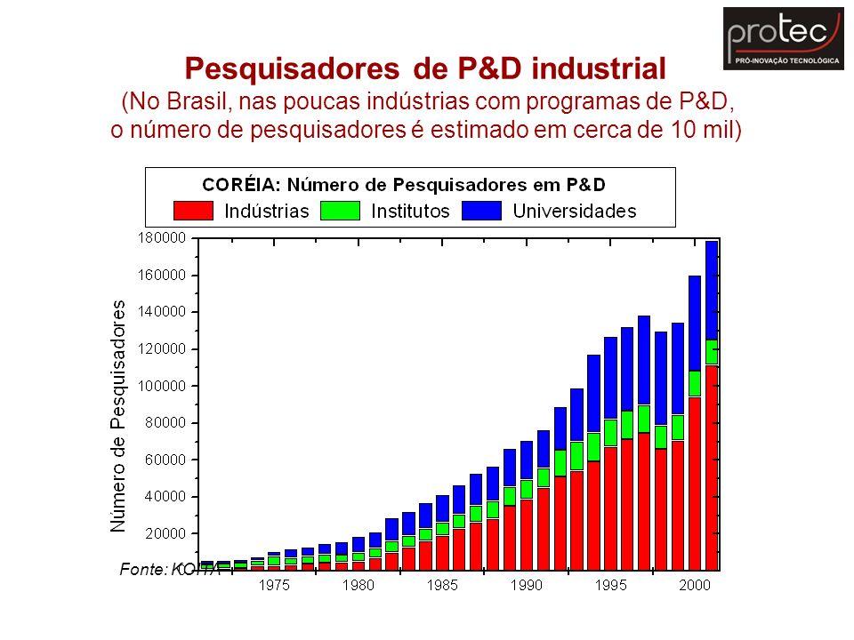 Pesquisadores de P&D industrial (No Brasil, nas poucas indústrias com programas de P&D, o número de pesquisadores é estimado em cerca de 10 mil)